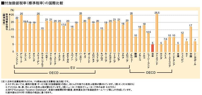 付加価値税率の国際比較